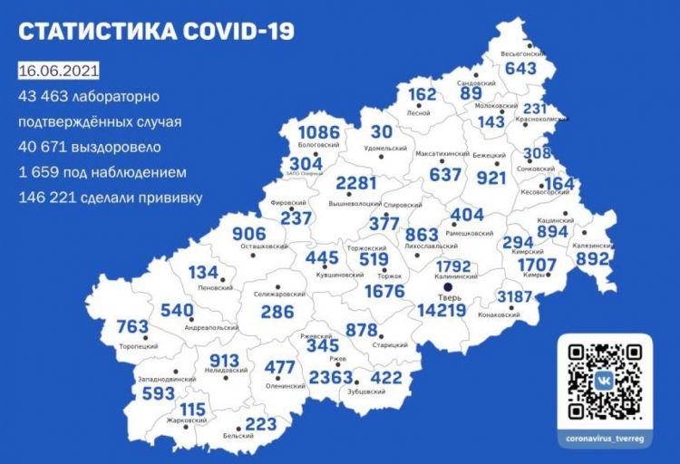 Информация оперативного штаба по предупреждению завоза и распространения коронавирусной инфекции в Тверской области за 16 июня 2021 г.